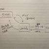 AWS SQS + Lambda を利用した Slack 通知アプリケーションを Scala で実装して Serverless Framework でデプロイする