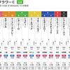 3/16JRA推奨レース&重賞(フラワーC・ファルコンS)