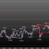 欧州時間の米ドルの見通し 利下げ促し相場?