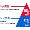 検索連動型広告 VS リスティング広告