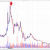 仮想通貨の売り抜け時を考えておくこと