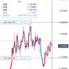 2020/10/13のポジション(EUR/USD)