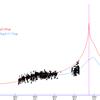 アイソン彗星の光度予測