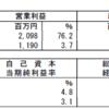 スターアジア不動産投資法人(3468)の2017年7月期決算
