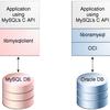 MySQL向けに書かれたアプリケーションをOracle Databaseに接続させる