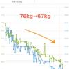 【減量】体重を半年で約10kg減らした結果「ダイエットに情熱は不要」と思い嬉しくなった話