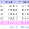 2017年8月貯金額公開☆70万台に!!喜