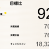 12月の総発電量は707kWh(目標比92%)でした!