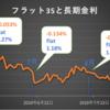 【金利予想】2019年9月のフラット35金利はいよいよ1.1%台を切る!
