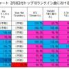 ハイレベルな争いの最新ビルボードジャパンソングスチャート、トップ10曲の順位変動に影響を与えたものとは
