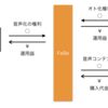 """「音の銀行」の""""オーディオブック""""マーケット"""