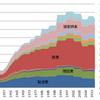 定期監督の業種別監督件数の推移