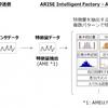機械学習で設備の故障予兆検知