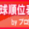 広島カープが貯金11で月間16勝で首位