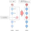 [Git]rebase不要のコミット挿入(マージによる疑似挿入)