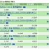 積み立て投資の今 平成30年4月編