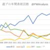 週刊プロレスの表紙でみる日本プロレス界の変化