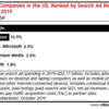 Googleの検索広告の落日とAmazonの成長