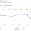 Xbox Game Passの発表で、大手ゲーム小売店Gamestopの株価が約8%下落。