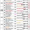 ダービー卿チャレンジトロフィー2019【最終予想】