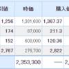 日本株も米国株も下落。特に日本株は昨日の上昇が帳消し。大統領討論会が要因か・・・