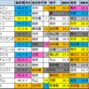 【函館スプリントステークス偏差値確定2021】1位はビアンフェ!