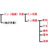 北京語、台湾語、客家語。台湾で使われている言葉