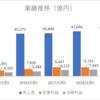 【2018年2Q更新】NTTドコモ(9437)の株価は安い?高い?最新の決算発表を分析。連続増配銘柄。
