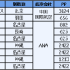 2020年SFC修行途中経過発表!(~2月上旬)