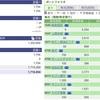 2020年05月07日(木)投資状況報告