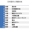 根強い中国人の日本旅行人気。しかし、交通、食事に課題も