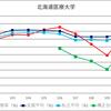 各大学別国家試験合格率推移2017年版(私立)(北海道・東北・北陸編)