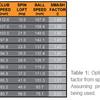 ヘッドスピードと初速とミート率と飛距離の関係について