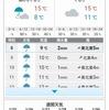 NHK天気予報は悪めの予報が多い。晴れマークが少なく傘マークが多い。