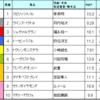 阪神大賞典&スプリングs予想 2017/3/19(日)