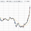 【資産状況2018年4月】589万円(月比+8%)、東京電力株が暴騰した
