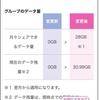 【IIJmio】ギガプランのデータシェアが6月1日スタート。5回線で月28GBにまとめてみた