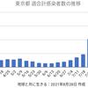 東京2909人 新型コロナ 感染確認 5週間前の感染者数は2848人
