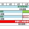 2019年度 JCHO東京城東病院 総合診療プログラム募集