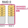 自宅サーバー化計画始動!?HDD冗長化の基礎知識