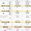 【副収入】3月の副収入。(先物・株・ブログ)今月もマイナスに。