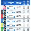 2020/1/22 児島9レース予想