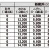 夏休み限定!お得な新幹線「ファミリー車両」の内容や料金をまとめました。
