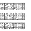 2020九州ジュニアサーキットマスターズ大会ドロー発表