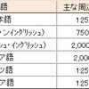 日本語の周波数がもたらすもの