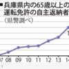 兵庫県、運転免許自主返納する高齢者10年間で90倍以上!