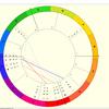 おすすめ西洋占星術(ホロスコープ)アプリ・ソフト・サイトまとめ