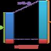 ベータの測定方法