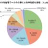 【副業で稼ぐ人の実態】在宅ワークの平均月収は「月5万円」が最多