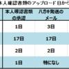 日本を代表する取引所4つの本人確認完了までにかかった時間